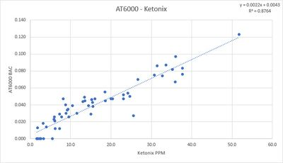 Breath acetone meters fellrnr running tips comparing the at6000 blood alcohol content bac readings against the ketonix ppm readings you see a pretty good correlation the main issues youll notice fandeluxe Image collections