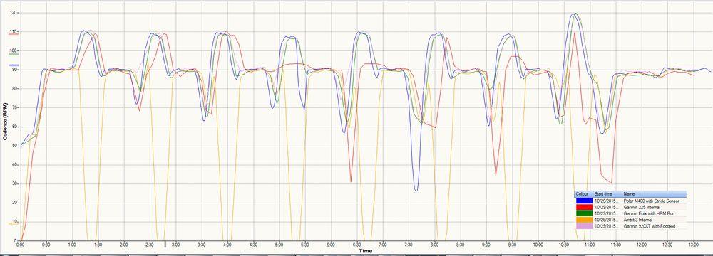 Comparison of Cadence Monitors - Fellrnr com, Running tips